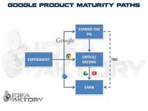 Google Business Strategy