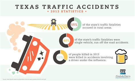 Texas Traffic Accidents