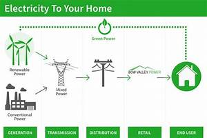 Electricity Is Generated At Power Stations By