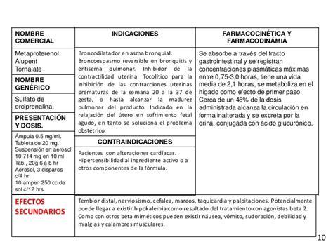 Cytotec Via Oral Tarjetero Conceptos De Fármacos
