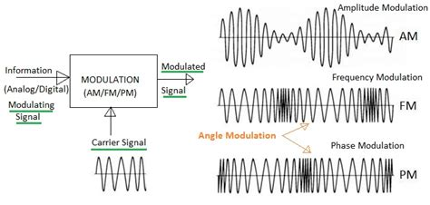 Difference Between Amplitude Modulation Angle