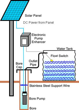 Solar Water Pumps Global Greenhouse Warming