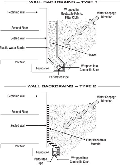 retaining wall drainage detail raised foundation repair in san diego drainage repair