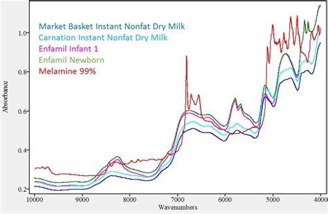 milk powder spectra melamine adulteration pure components figure azom