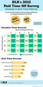 BLR's Paid Time Off Survey: vacation and sick time ...