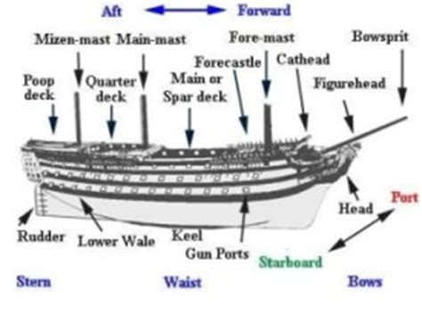 Boat Terms List by Wooden Boat Terminology Service Shipyard