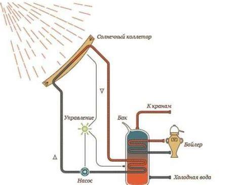 Воздушный солнечный коллектор устройство схемы конструкции всё об отоплении и кондиционировании