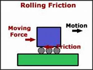 Rolling Friction | What is Rolling Friction? | Physics ...