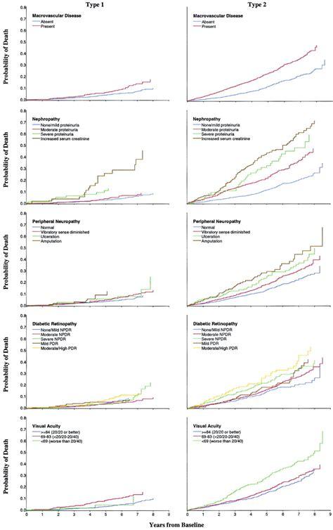 associations  mortality  diabetes complications