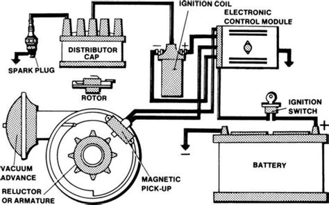 Car Electronic Ignition System. Its Failures. Its Advantages