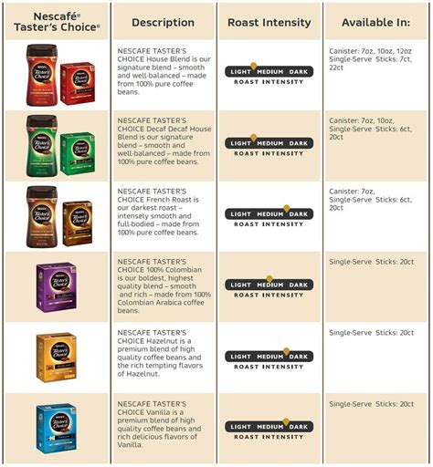 In general moderate amounts of coffee have only a mild effect on the body and do not cause the problems associated with excess caffeine intake. Nescafe Taster S Choice Instant Coffee Nutrition Facts - Bios Pics
