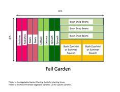 4x8 Raised Bed Vegetable Garden Layout by 4x8 Raised Bed Garden Layout The Secret Garden