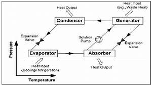 Block Diagram Of Absorption