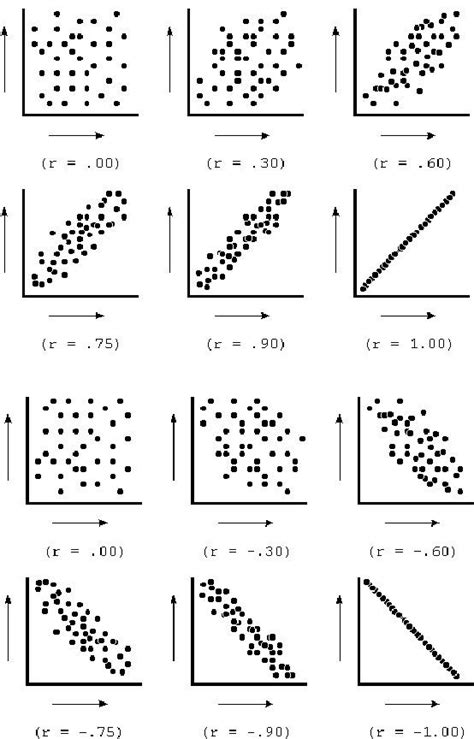 the figure illustrates the strength of different correlations via scatterplots sat math