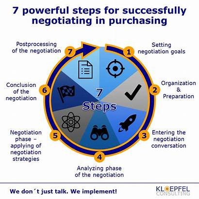 Negotiation Effective Successful Tips Preparation Purchasing Steps