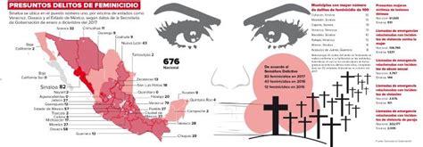 Feminicidios En Sinaloa Lideran índice Nacional