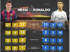 Ronaldo vs Messi 201718 Statistics + All Time Records