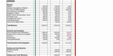 sample church budget template sample church budget
