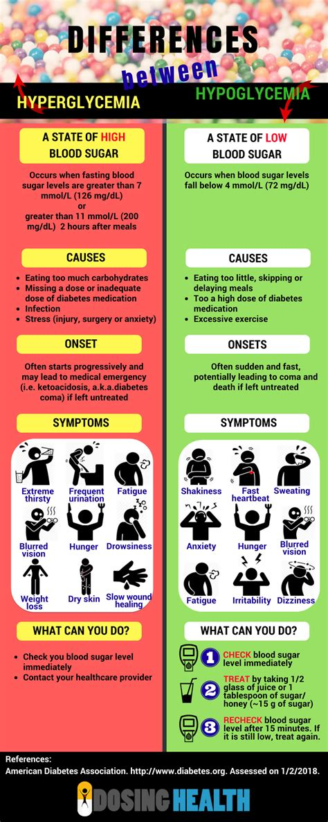 infographic differences  hyperglycemia
