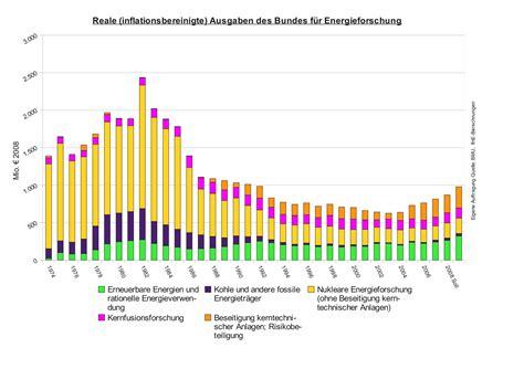 Elektroauto Verbrauch Stromkosten by Bmub Und Die Kommenden 30000 Generationen