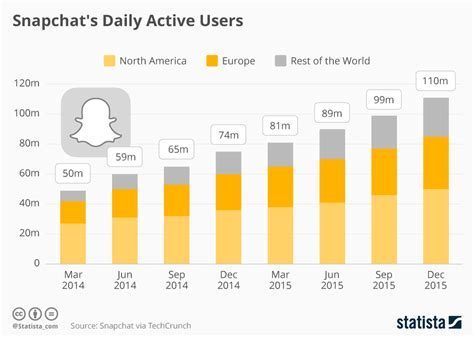 Why Snapchat Is Worth Billions
