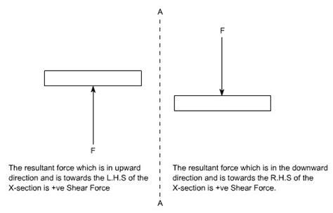 shear force  bending moment