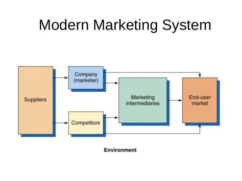 Marketing System by Principles Of Marketing Chapter 2