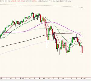 A History Of The Stock Market S Death Cross The