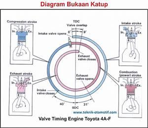 Diagram Pembukaan Katup  Valve Timing