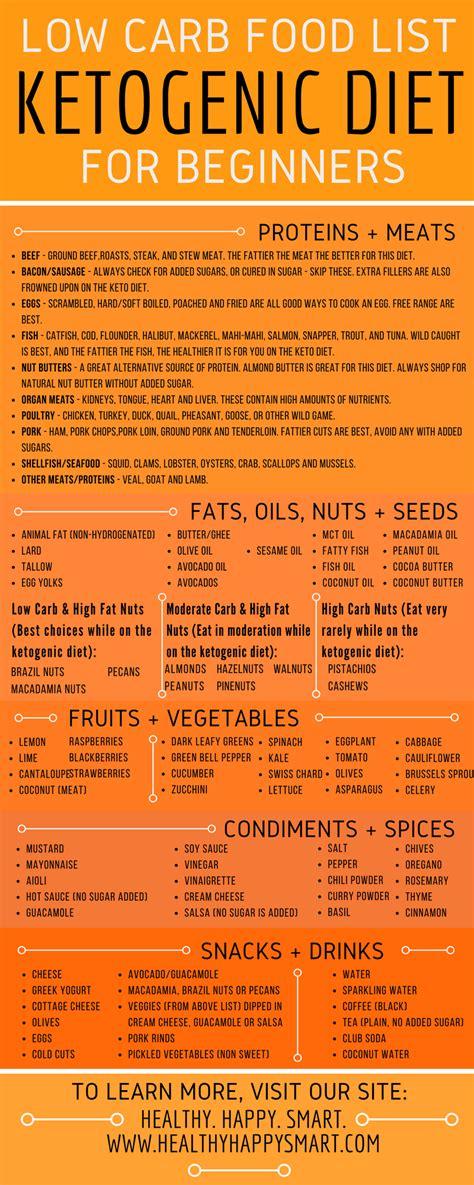 keto diet food list guide   eat   eat