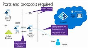 Secure Planning And Deployment Of Ad Fs And Web Application Proxy