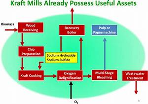 Basic Kraft Pulp And Paper Mill Process Flow Diagram