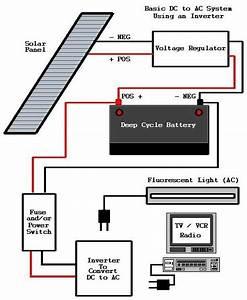 Alguien Que Entienda  U00bfme Lo Podr U00eda Explicar  Solar Power