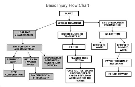 disability information full circle health care  social security disability process