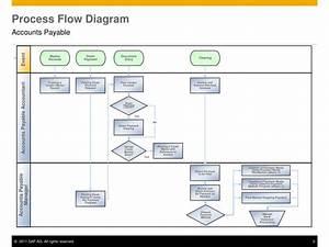 Ppt - Accounts Payable Powerpoint Presentation