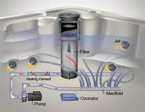 How Do Tub Jets Work by How Does Your Spa Work Poolsupplyworld