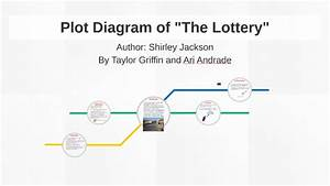 Plot Diagram Of The Lottery  What Is The Plot In The Story