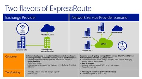 azure express route azure expressroute explained rob 39 s blog microsoft