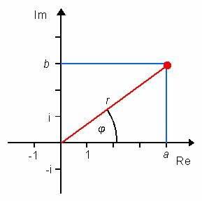 Nullstellen Berechnen Komplexe Zahlen : mp forum komplexe zahlen darstellen matroids matheplanet ~ Themetempest.com Abrechnung