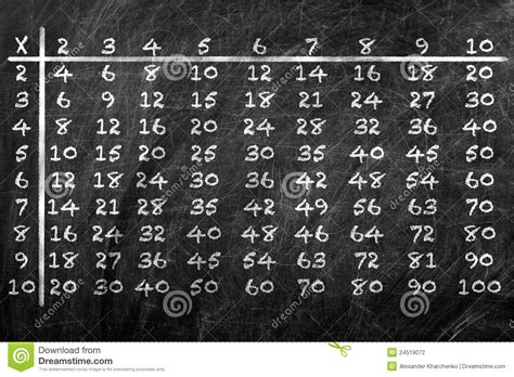 multiplication table stock photo image  decimal