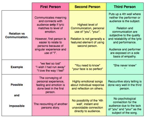 Resume 1st Or 3rd Person by Relation Vs Communication Second And Third Person