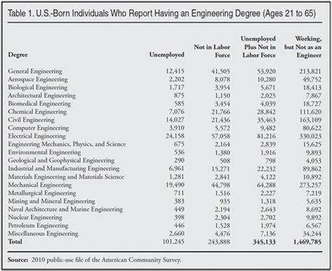 american engineers  scientists