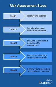 Risk Assessment Process Flowchart