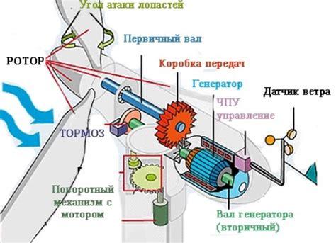 Подбор ветрогенератора