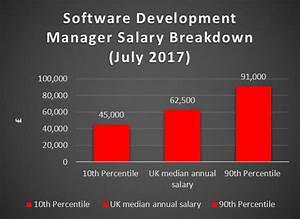 Artificial Intelligence Salary | Technojobs UK
