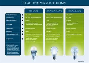 Led Watt Vergleich : infografiken ~ A.2002-acura-tl-radio.info Haus und Dekorationen