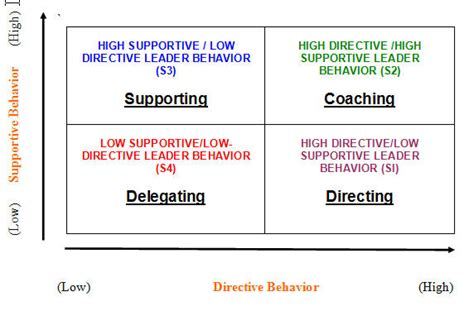 situational leadership model sports conflict institute