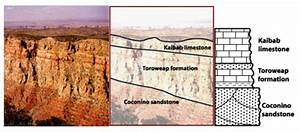 Geology On Mars  Using Stratigraphic Columns To Tell The Story Of Gale Crater