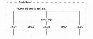Manual Interface  Bridge