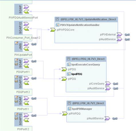 Hl7 v3 schema download | enbymalnyo